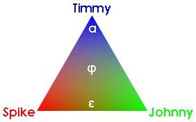 Timmy, Johnny, Spike Spectrum