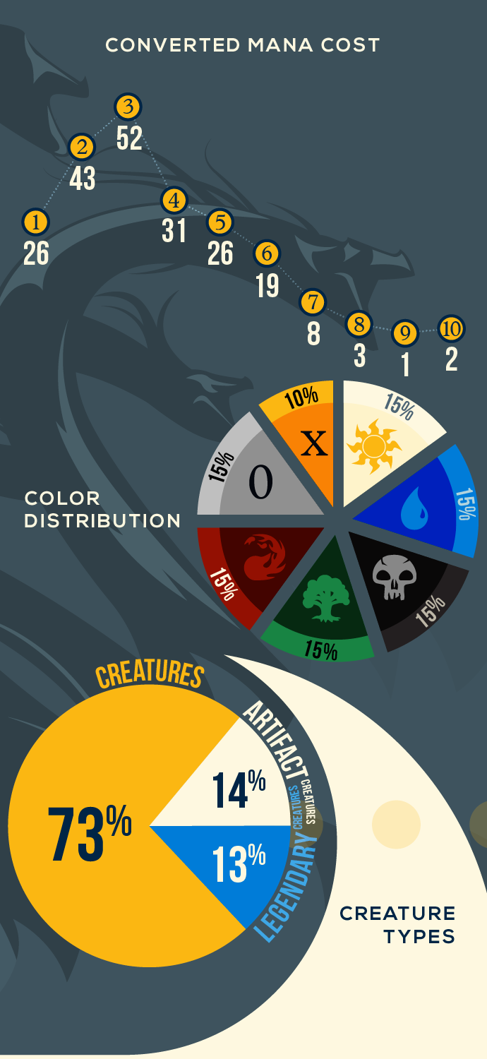 Modern Masters Infographic | Article by James Arnold