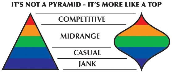 Defining Midrange | Article by Stephen Johnson